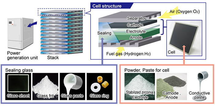 Fuel Cells | Innovation | Research and Development | NORITAKE CO
