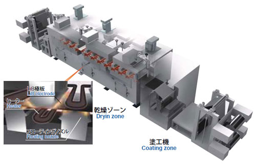 Coating / drying system