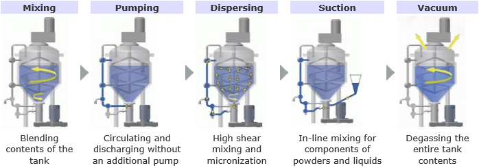 "Dispersion System ""JSP Series"""