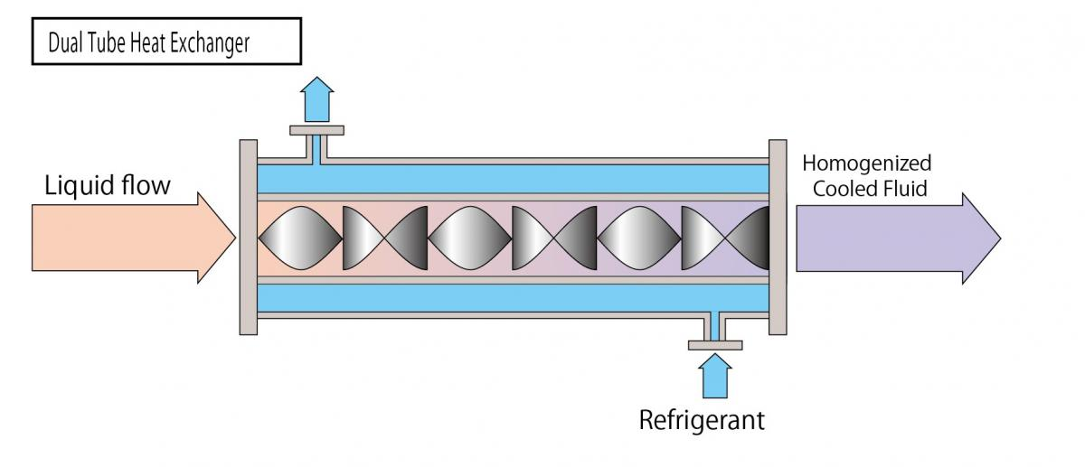 Dual Tube Heat Exchanger