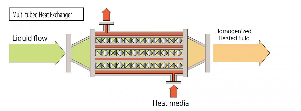 Multi-tubed Heat Exchanger